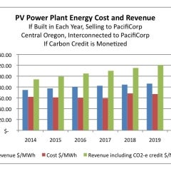 Large Solar Now Cost-Competitive in Oregon