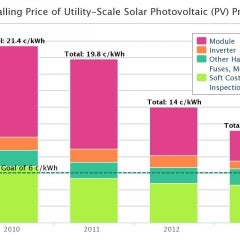 Solar Upwards of 60 Percent Cost-Competitive Goal for Utilities