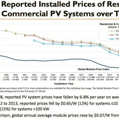 Energy Costs May be Going up But Solar Prices Continue to Plummet