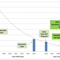 Austin Energy Sees Solar Prices Below Wholesale Electric Rates