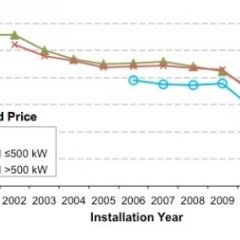 Rooftop Solar Costs Fell by up to 20 percent in 2014, Trend Continuing Into 2015