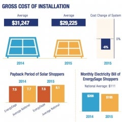 New Report Shows That Cost of Residential Solar Continues to Drop
