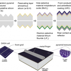 Seven Steps to Solar Power, That's What it Takes to Make a Solar Cell