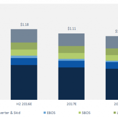 US Will see Solar Costs Dip Below $1 per Watt, Meeting the SunShot Initiative's Goals