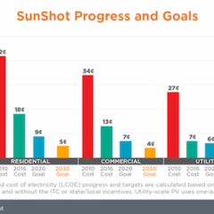 SunShot Initiative Helps Cut Solar Costs 90% in 5 Years! So DOE set new Goals