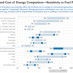 Solar and Wind are now Cheapest Forms of Unsubsidized Energy in US—Lazard
