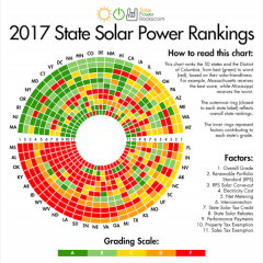 With Falling Costs, Sound Policy Massachusetts Tops 2017's Solar Power Rocks' Rankings