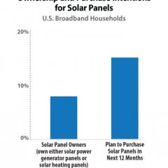 15% of US Households Plan to Purchase Solar Panels in 2017