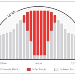7X Energy Introduces SolarBlocks, a Block-and-Index Energy Option for Companies