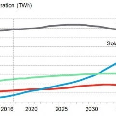 Wind, Solar an Unstoppable Tide of New Energy While Coal Becomes a Fossil