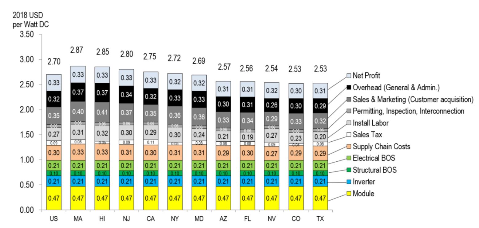 NREL Q1 figure 15