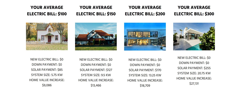 Average Payment Decrease