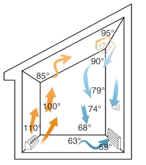 Воздух изменяет температуру при прохождении через дом с помощью системы принудительного воздушного отопления