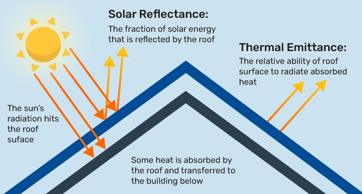 Graphic illustrating how an energy-efficient roof reflects the sun's rays