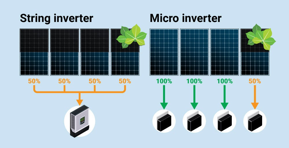 Micro Inverter Diagram v1 - Application Of Metal Complexes In Solar Energy Conversion