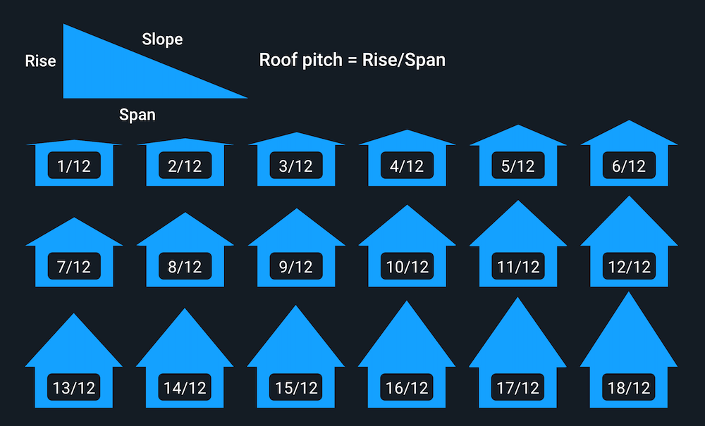 Graphic illustrating the several different roof angles