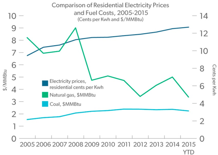The average price of residential electricity in America