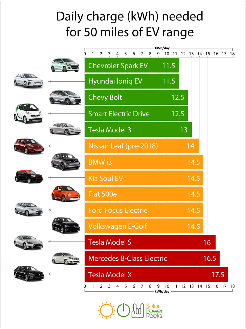 How much electricity it takes to charge an EV to drive 50 miles per day.