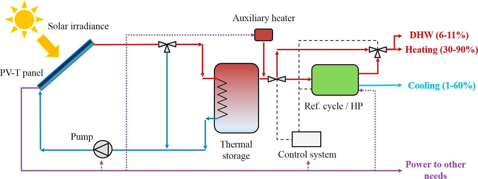 solar irradiance heating solar panels