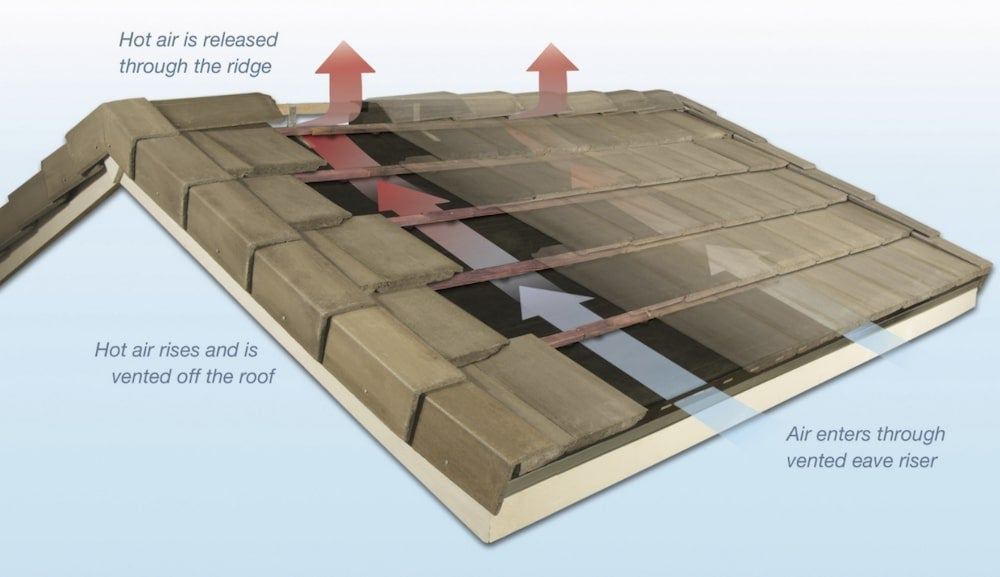 Energy-efficient roof