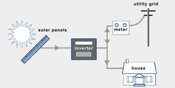 Grid Tied Off And Hybrid Solar, Off Grid Solar Power System Wiring Diagram Pdf