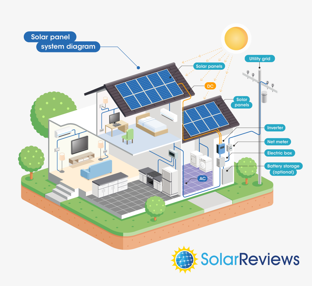 diagram of a home solar power system