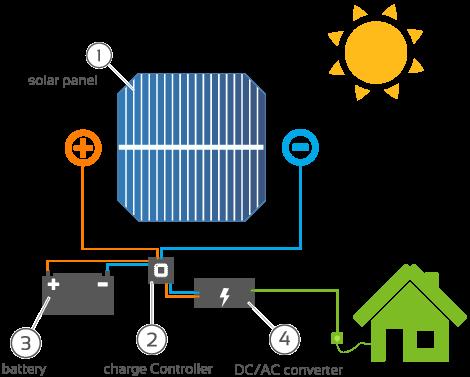How solar works-diagram