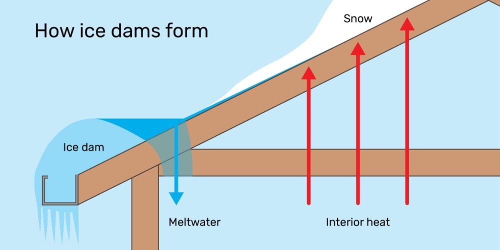 A grahic illustrating how ice dams form by snow melting and refreezing on a roof