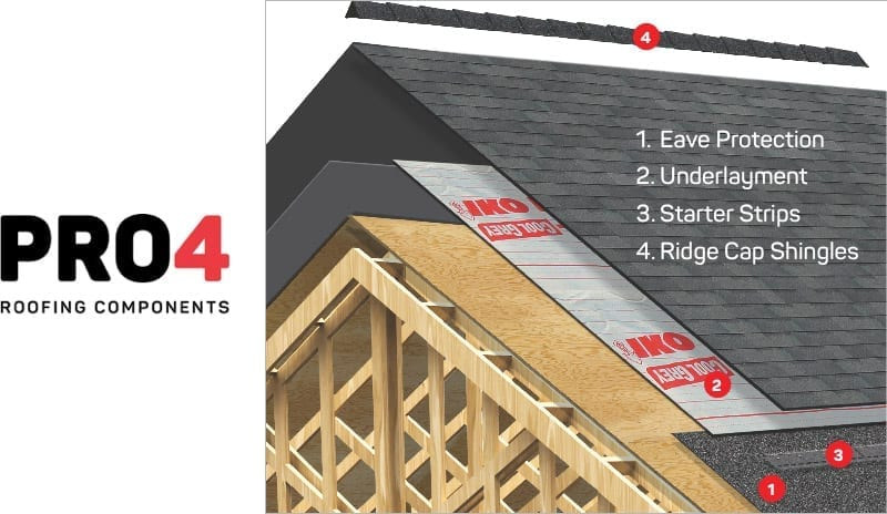 IKO Pro4 Complete Roofing System