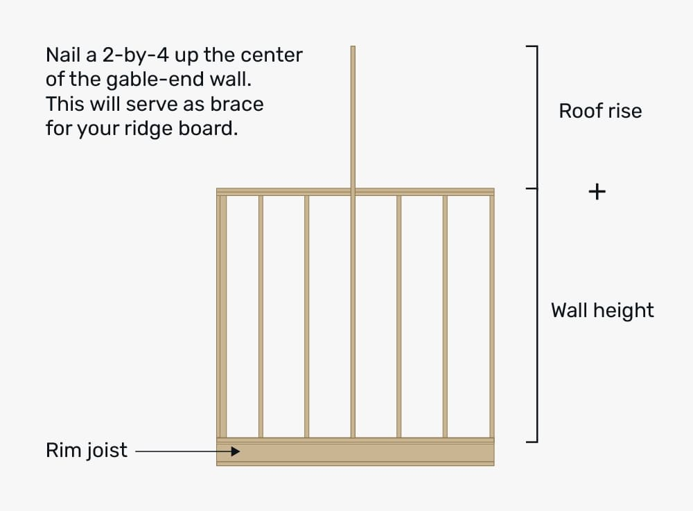 How to install the rafters