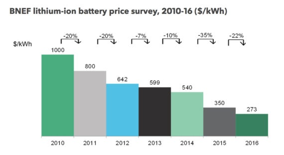 BNEF lithium-ion battery price survey 2010-6