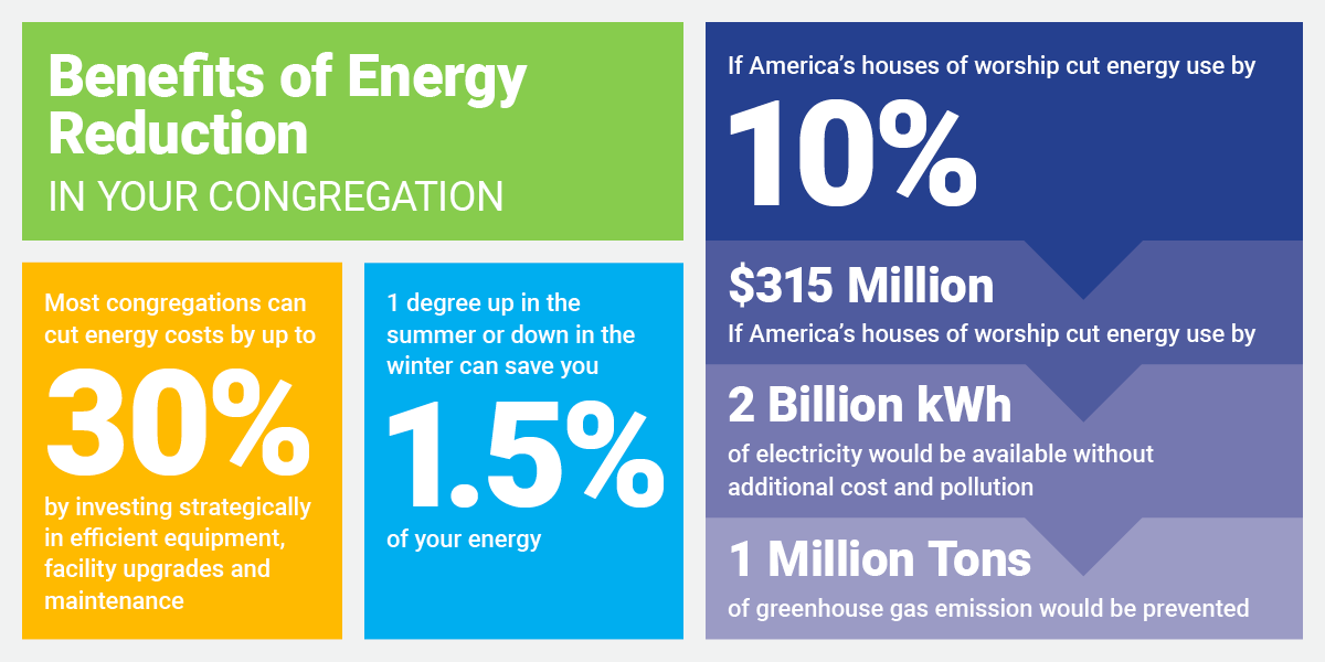 Benefits of energy reduction infographic