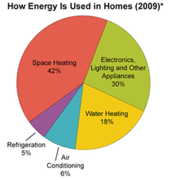 How Much Energy Is Used Chart
