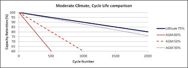 Moderate climate cycle life comparison