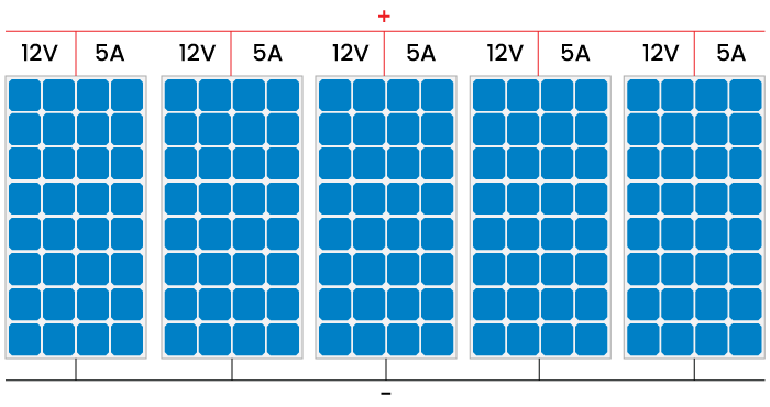 Parallel solar panels amperage connection