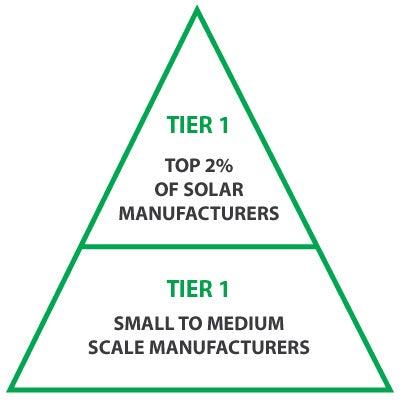 Tier 1 vs Tier 2 solar panels