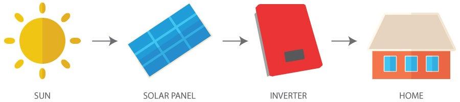 Sun, Solar panel, Solar inverter, home