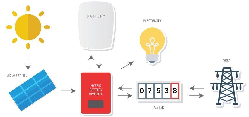 Solar panel, inverter, battery, meter, grid, electricity