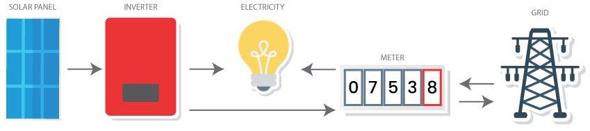 Solar panel, inverter, meter, grid, electricity