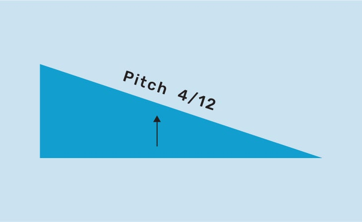 Graphic of a right triangle with the word PITCH on the diagonal with an arrow pointing vertically