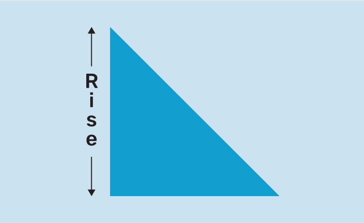 Graphic of a right triangle with the word RISE going vertically on the left side with an arrow pointing upwards