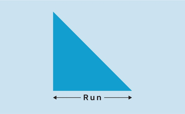 Graphic of a right triangle with the word RUN underneath and an arrow pointing horizontally