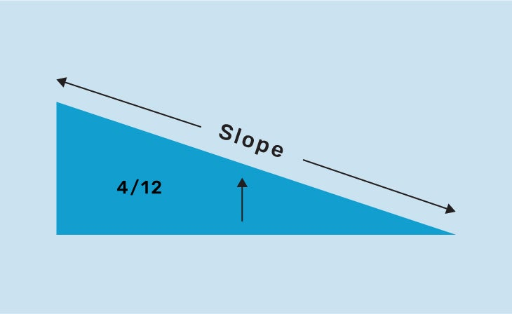 Graphic of a right triangle with the word SLOPE on the diagonal with an arrow pointing vertically