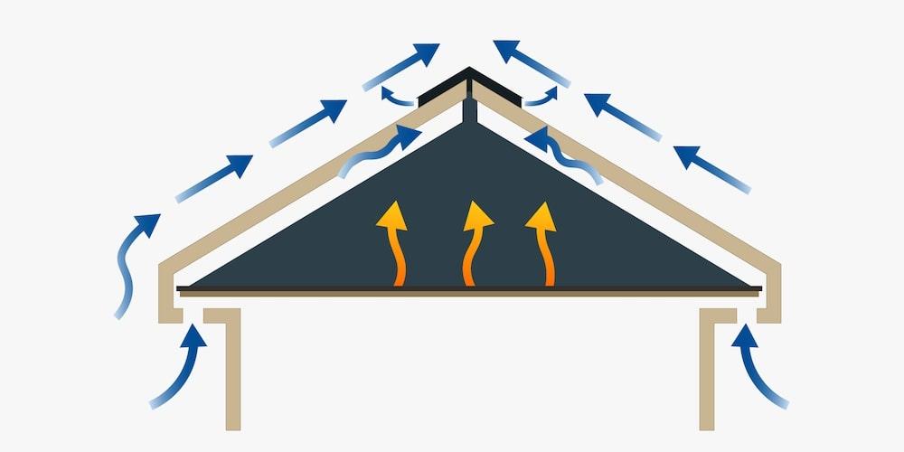 A graphic illustratig how ridge vents work