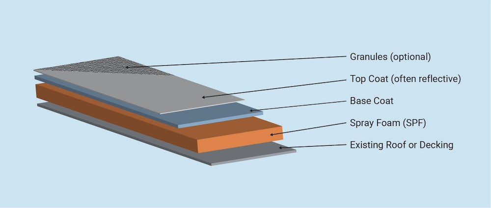Foam roofing layers