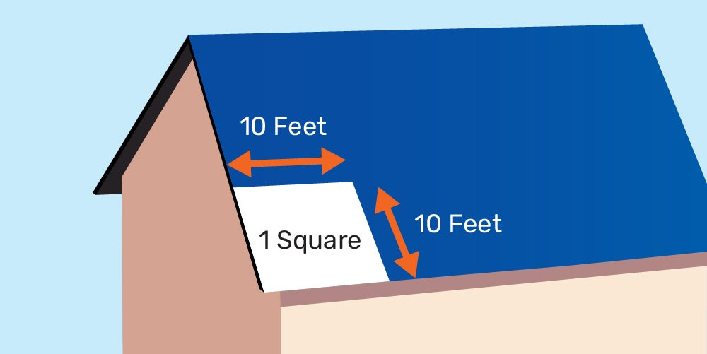Diagram illustrating one roofing square on a roof