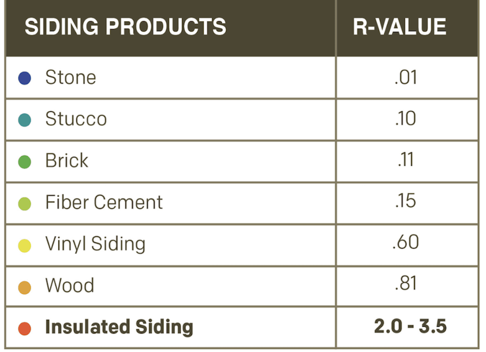 Siding product/R-value chart