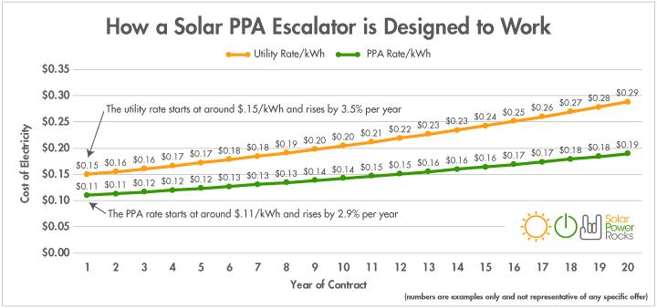 How a solar PPA escalator works