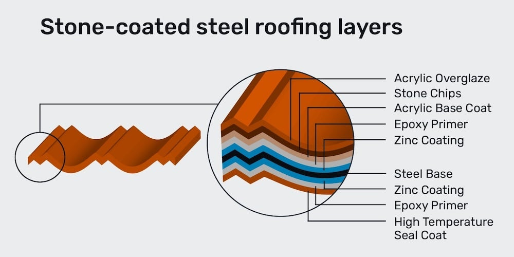 Stone-coated steel roofing layers