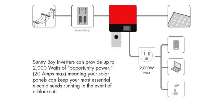 How a sunny boy inverter provides opportunity power from solar panels